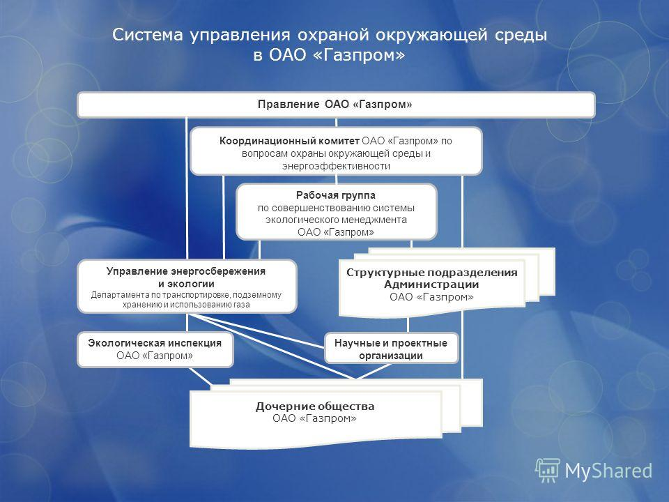 Система управления охраной окружающей среды в ОАО «Газпром» Научные и проектные организации Координационный комитет ОАО «Газпром» по вопросам охраны окружающей среды и энергоэффективности Правление ОАО «Газпром» Экологическая инспекция ОАО «Газпром»