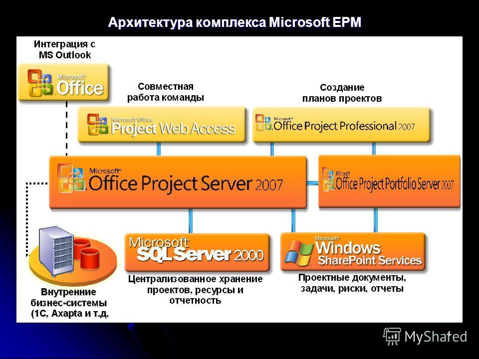 4 Архитектура комплекса Microsoft EPM