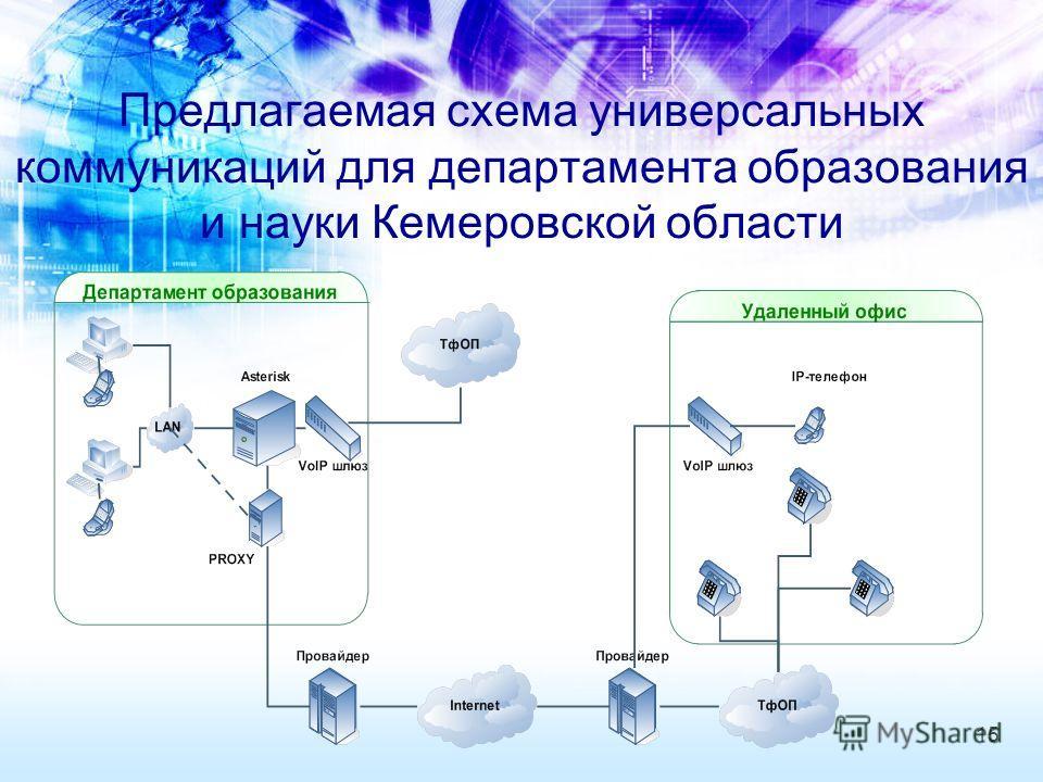 Предлагаемая схема универсальных коммуникаций для департамента образования и науки Кемеровской области 15
