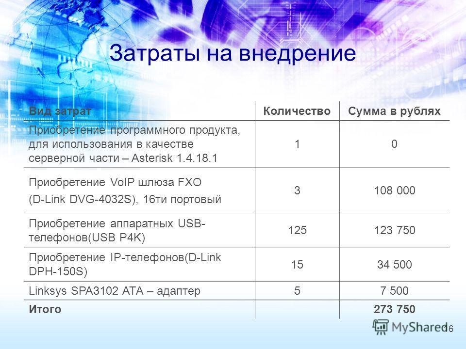Затраты на внедрение 16 Вид затратКоличествоСумма в рублях Приобретение программного продукта, для использования в качестве серверной части – Asterisk 1.4.18.1 10 Приобретение VoIP шлюза FXO (D-Link DVG-4032S), 16ти портовый 3108 000 Приобретение апп