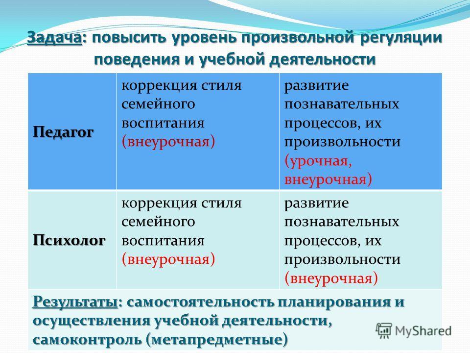 Задача: повысить уровень произвольной регуляции поведения и учебной деятельности Педагог коррекция стиля семейного воспитания (внеурочная) развитие познавательных процессов, их произвольности (урочная, внеурочная) Психолог коррекция стиля семейного в