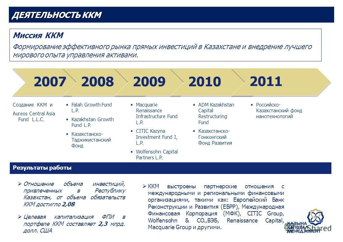 Миссия ККМ Формирование эффективного рынка прямых инвестиций в Казахстане и внедрение лучшего мирового опыта управления активами. ДЕЯТЕЛЬНОСТЬ ККМ 2007200820092010 2011 Создание ККМ и Aureos Central Asia Fund L.L.C. Falah Growth Fund L.P. Kazakhstan