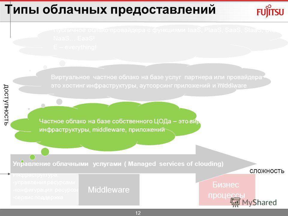 Типы облачных предоставлений Инфраструктура: -управления ресурсами -конфигурация ресурсов -сервис поддержка MiddlewareApplications Бизнес процессы Управление облачными услугами ( Managed services of clouding) Частное облако на базе собственного ЦОДа