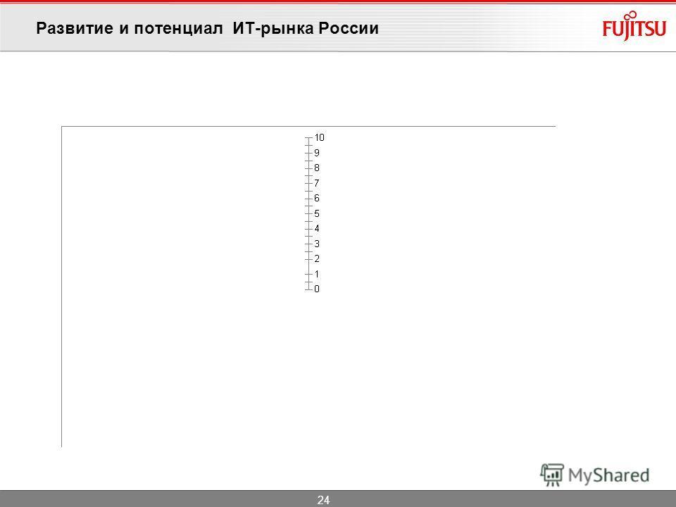 Развитие и потенциал ИТ-рынка России 24