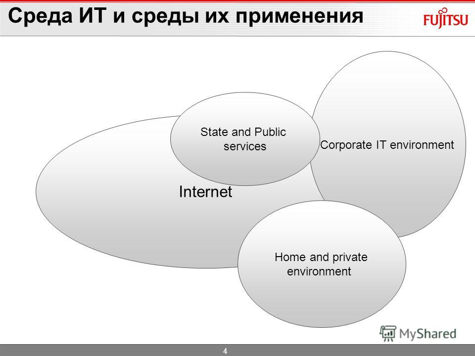 Среда ИТ и среды их применения 4 Internet Corporate IT environment Home and private environment State and Public services