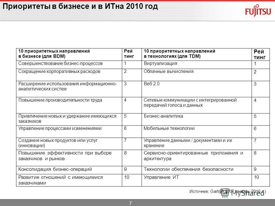 Приоритеты в бизнесе и в ИТна 2010 год 10 приоритетных направлений в бизнесе (для BDM) Рей тинг 10 приоритетных направлений в технологиях (для TDM) Рей тинг Совершенствование бизнес-процессов1Виртуализация 1 Сокращение корпоративных расходов2Облачные