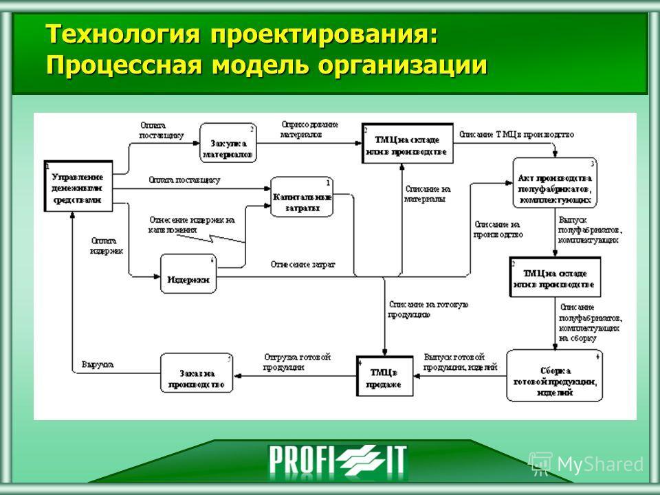 (С) 2000-2007 Профи-ИТ Технология проектирования: Процессная модель организации