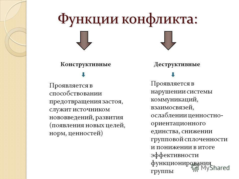 Функции конфликта: КонструктивныеДеструктивные Проявляется в способствовании предотвращения застоя, служит источником нововведений, развития (появления новых целей, норм, ценностей) Проявляется в нарушении системы коммуникаций, взаимосвязей, ослаблен
