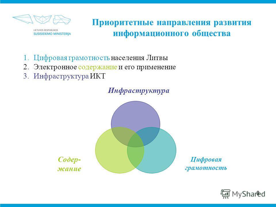 8 1.Цифровая грамотность населения Литвы 2.Электронное содержание и его применение 3.Инфраструктура ИКТ Приоритетные направления развития информационного общества Инфраструктура Цифровая грамотность Содер- жание
