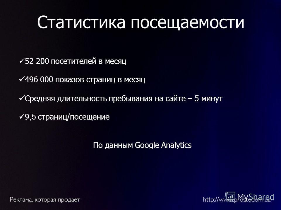 52 200 посетителей в месяц 496 0 00 показов страниц в месяц Средняя длительность пребывания на сайте – 5 минут 9,5 страниц/посещение По данным Google Analytics Статистика посещаемости