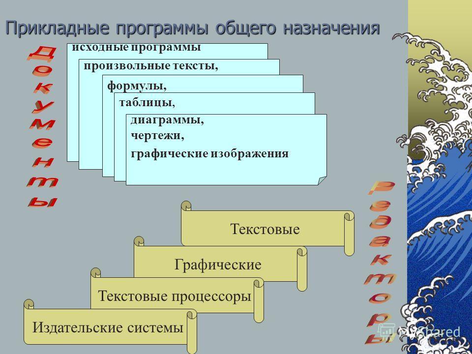 Прикладные программы общего назначения Текстовые исходные программы на каком-либо языке программирования, произвольные тексты, формулы, таблицы, диаграммы, чертежи, графические изображения Графические Текстовые процессоры Издательские системы