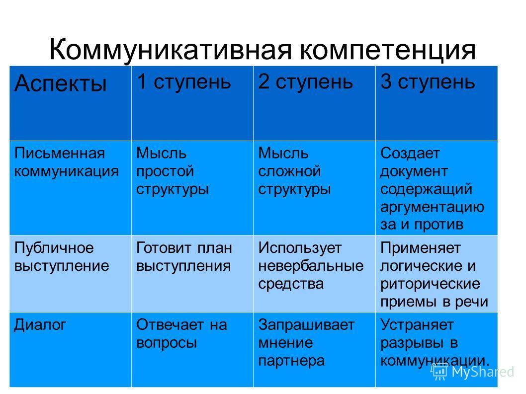 Коммуникативная компетенция Аспекты 1 ступень2 ступень3 ступень Письменная коммуникация Мысль простой структуры Мысль сложной структуры Создает документ содержащий аргументацию за и против Публичное выступление Готовит план выступления Использует нев