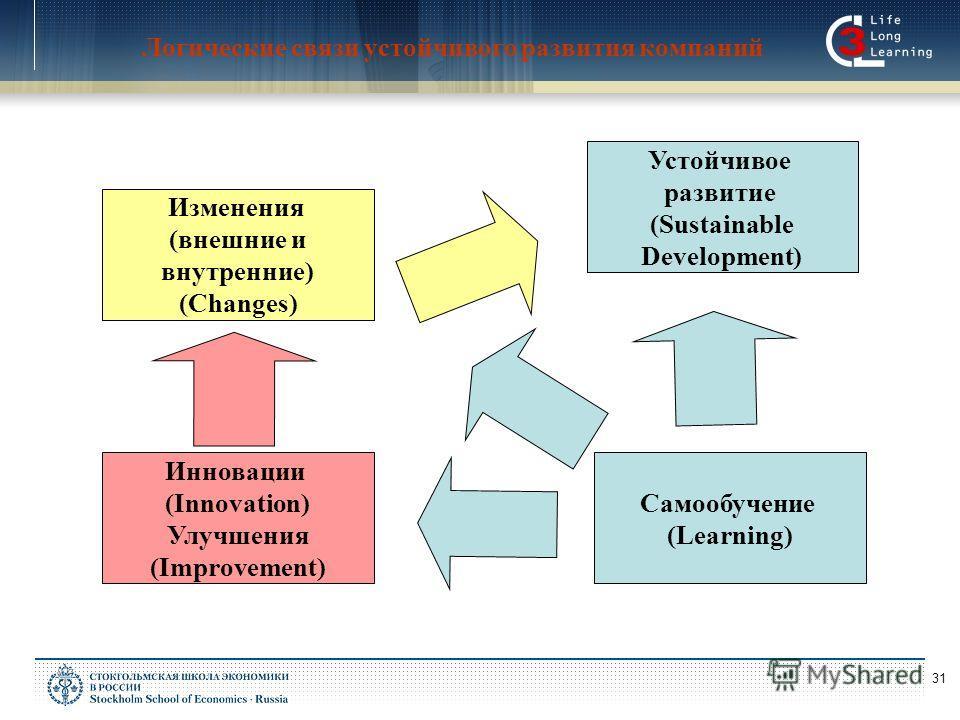 31 Логические связи устойчивого развития компаний Самообучение (Learning) Инновации (Innovation) Улучшения (Improvement) Изменения (внешние и внутренние) (Changes) Устойчивое развитие (Sustainable Development)