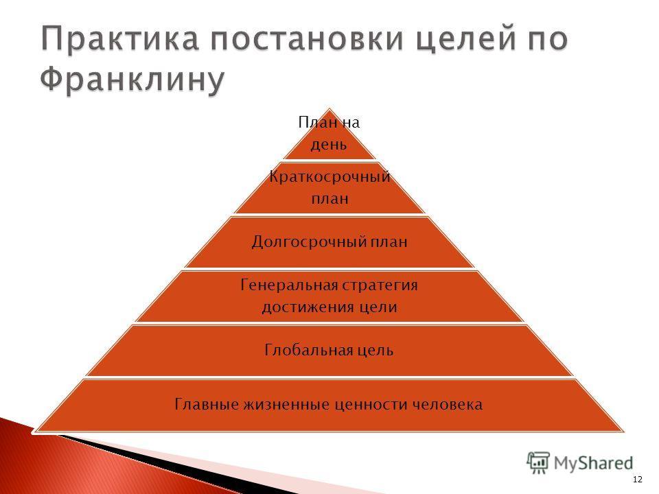 План на день Краткосрочный план Долгосрочный план Генеральная стратегия достижения цели Глобальная цель Главные жизненные ценности человека 12