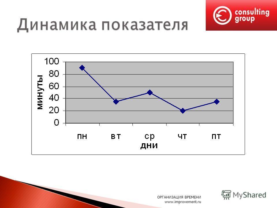 ОРГАНИЗАЦИЯ ВРЕМЕНИ www.improvement.ru