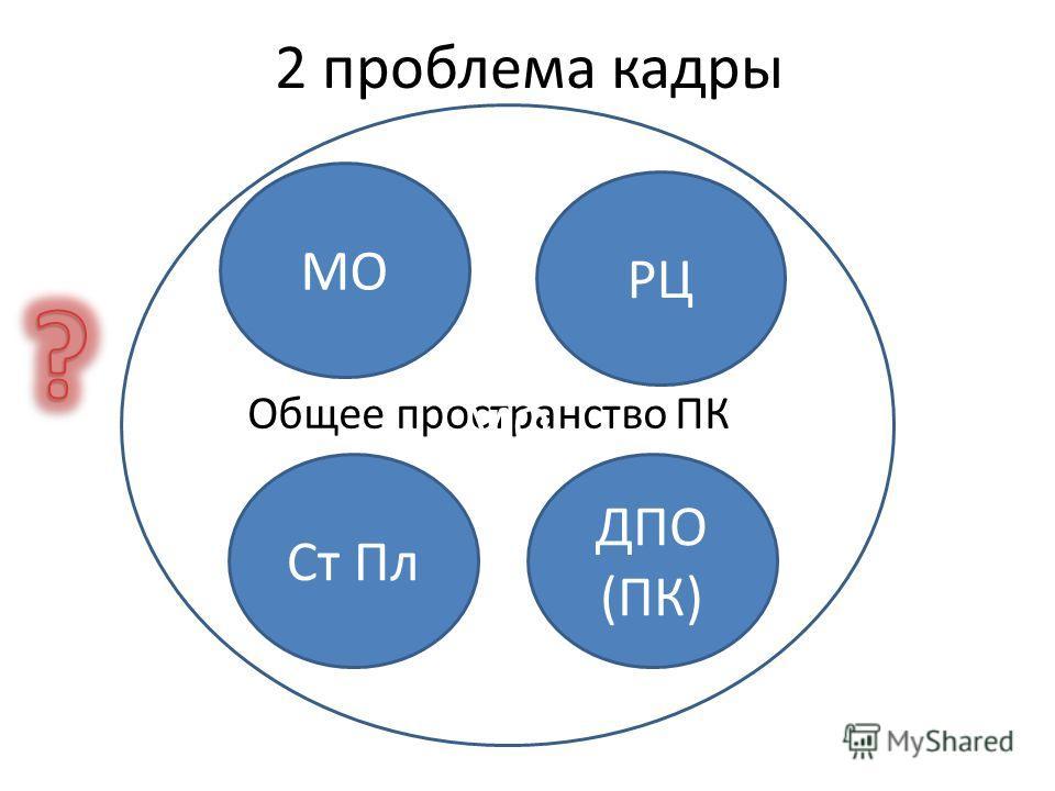 2 проблема кадры Общее пространство ПК МО РЦ МО Ст Пл ДПО (ПК)