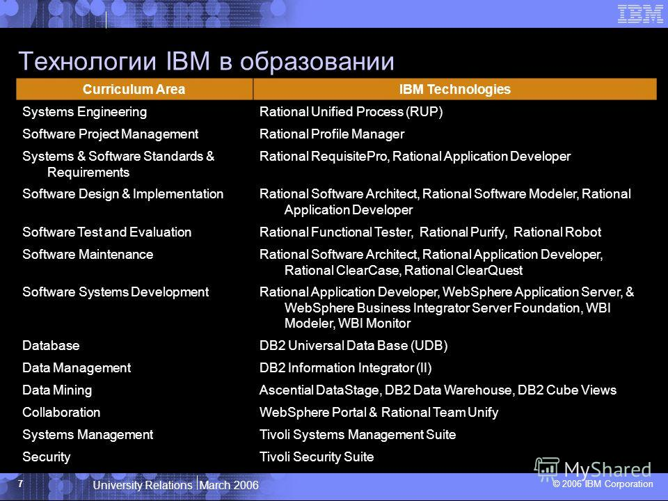 University Relations March 2006 © 2006 IBM Corporation 7 Технологии IBM в образовании Curriculum AreaIBM Technologies Systems EngineeringRational Unified Process (RUP) Software Project ManagementRational Profile Manager Systems & Software Standards &