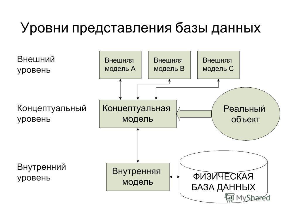 Уровни представления базы данных