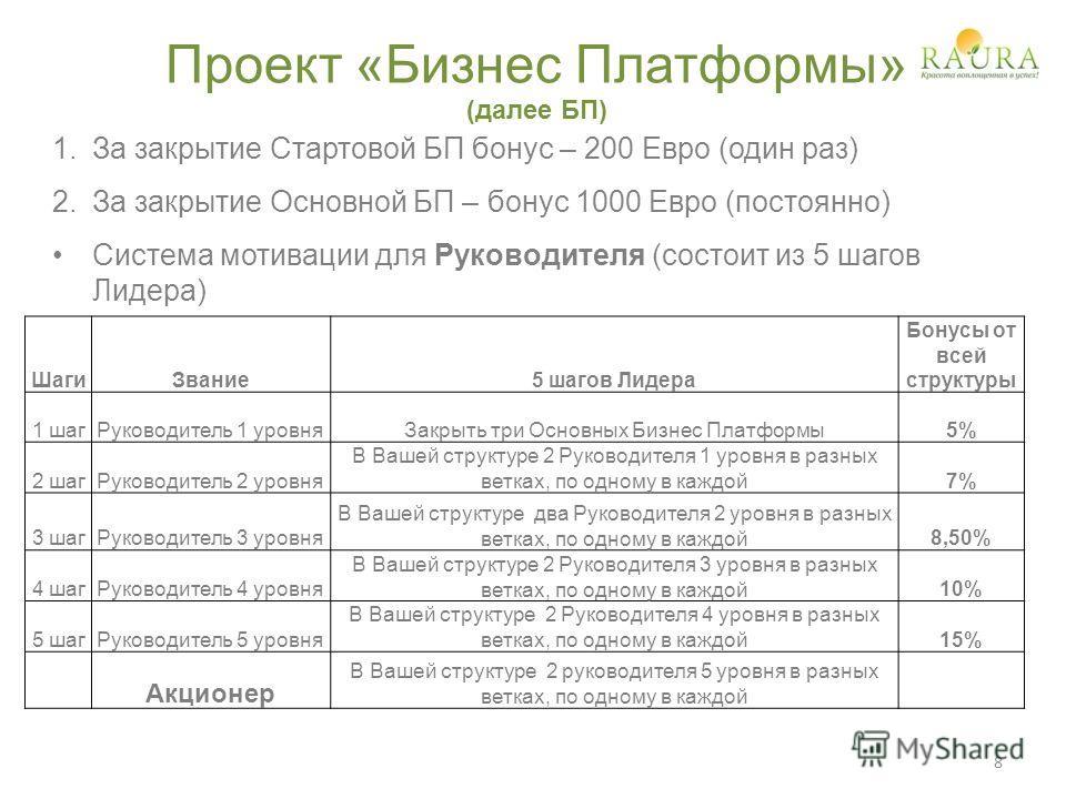 Проект «Бизнес Платформы» (далее БП) 1.За закрытие Стартовой БП бонус – 200 Евро (один раз) 2.За закрытие Основной БП – бонус 1000 Евро (постоянно) Система мотивации для Руководителя (состоит из 5 шагов Лидера) ШагиЗвание5 шагов Лидера Бонусы от всей