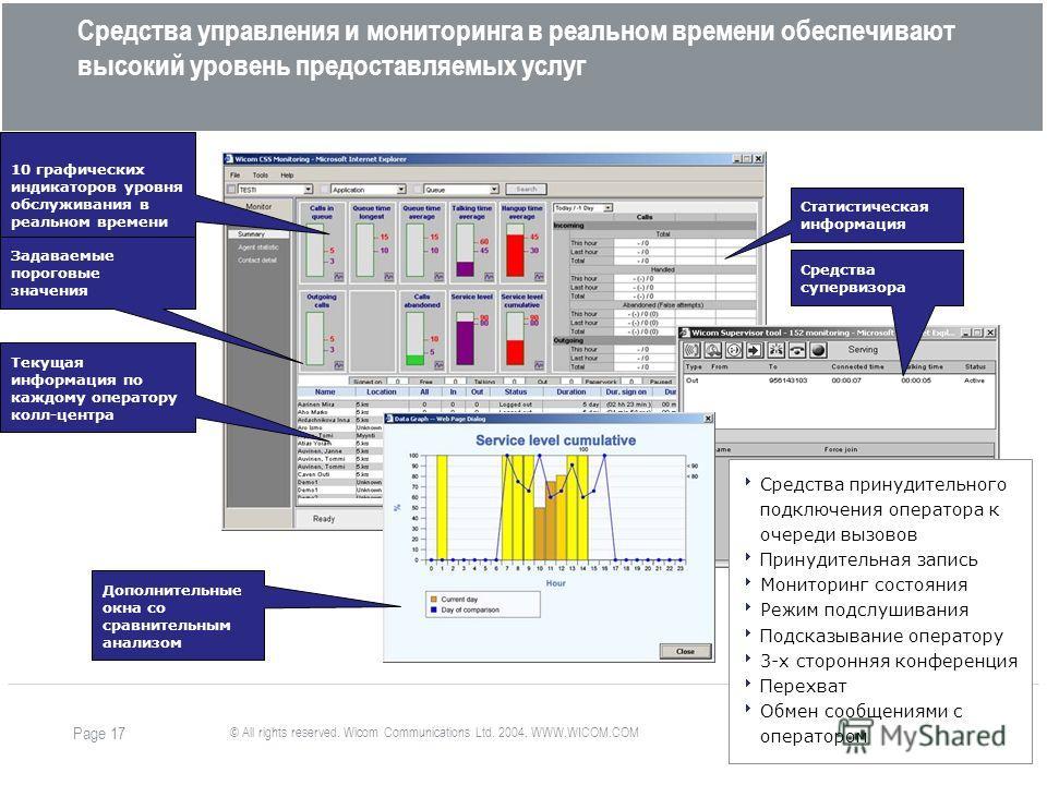 © All rights reserved. Wicom Communications Ltd. 2004. WWW.WICOM.COM Page 17 Средства управления и мониторинга в реальном времени обеспечивают высокий уровень предоставляемых услуг 10 графических индикаторов уровня обслуживания в реальном времени Тек