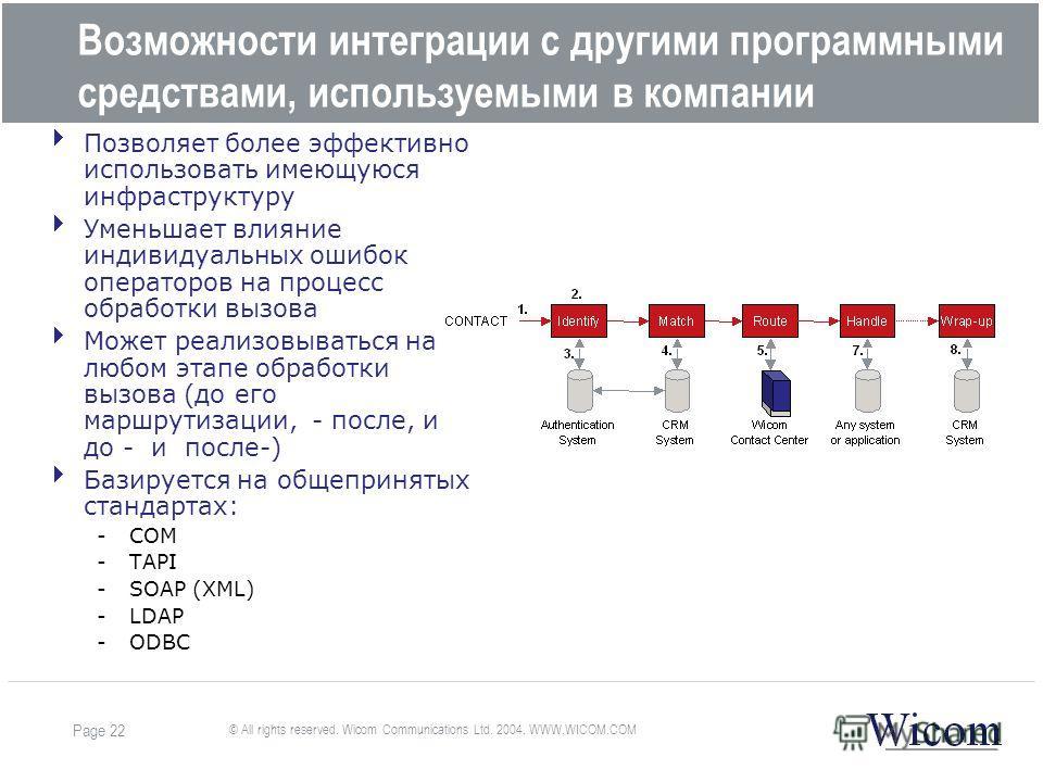 © All rights reserved. Wicom Communications Ltd. 2004. WWW.WICOM.COM Page 22 Возможности интеграции с другими программными средствами, используемыми в компании Позволяет более эффективно использовать имеющуюся инфраструктуру Уменьшает влияние индивид