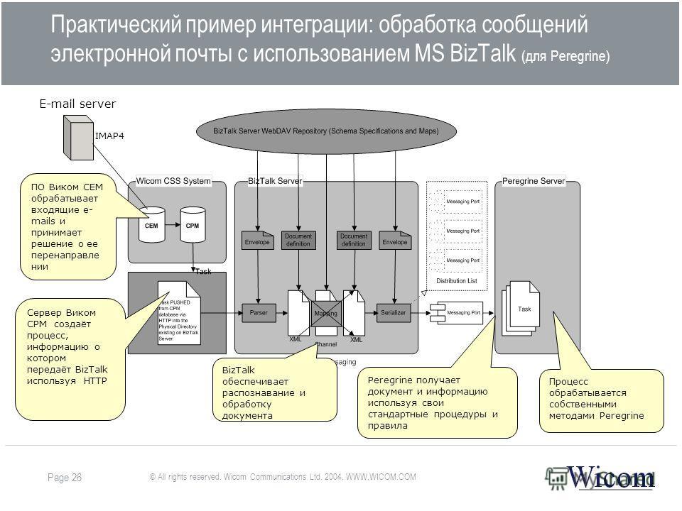 © All rights reserved. Wicom Communications Ltd. 2004. WWW.WICOM.COM Page 26 Практический пример интеграции: обработка сообщений электронной почты с использованием MS BizTalk (для Peregrine) E-mail server IMAP4 ПО Виком CEM обрабатывает входящие e- m