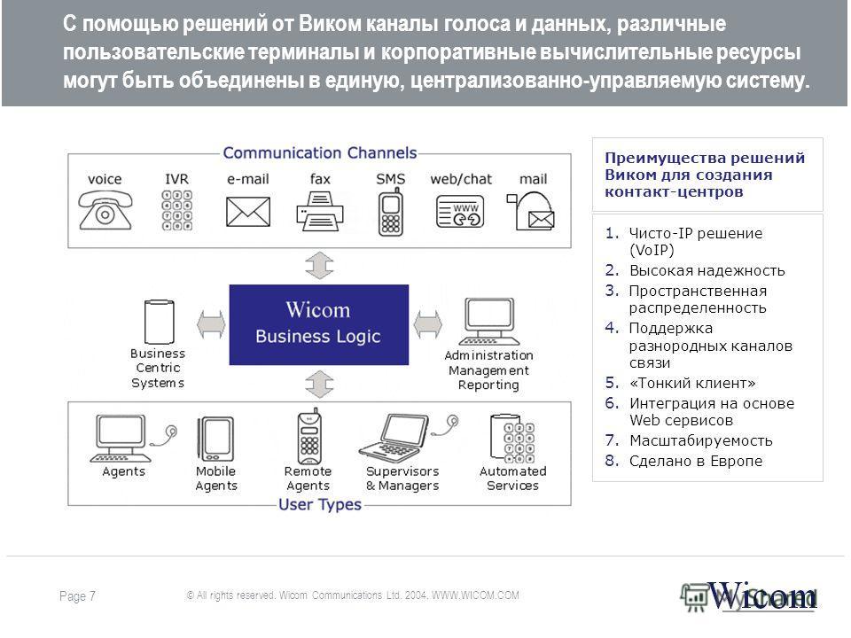 © All rights reserved. Wicom Communications Ltd. 2004. WWW.WICOM.COM Page 7 С помощью решений от Виком каналы голоса и данных, различные пользовательские терминалы и корпоративные вычислительные ресурсы могут быть объединены в единую, централизованно