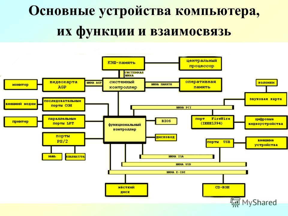 Основные компоненты функциональной схемы компьютера