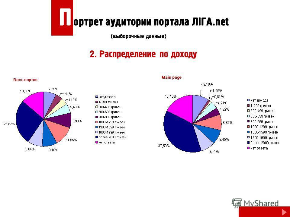 2. Распределение по доходу Весь портал Main page П ортрет аудитории портала ЛiГА.net (выборочные данные)