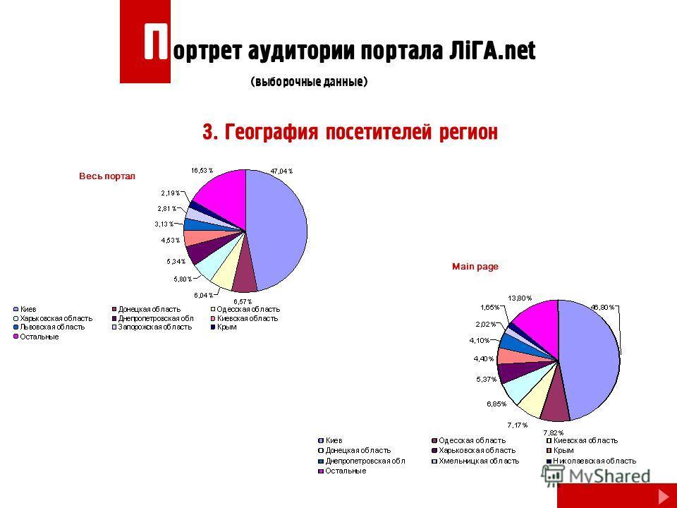 3. География посетителей регион Весь портал Main page П ортрет аудитории портала ЛiГА.net (выборочные данные)