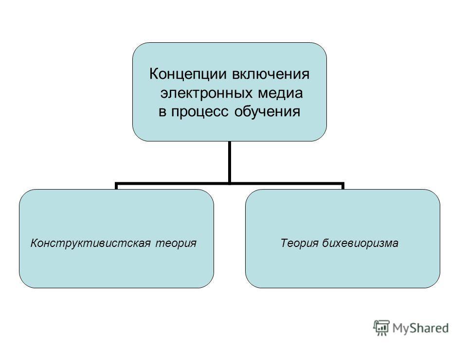 Концепции включения электронных медиа в процесс обучения Конструктивистская теория Теория бихевиоризма