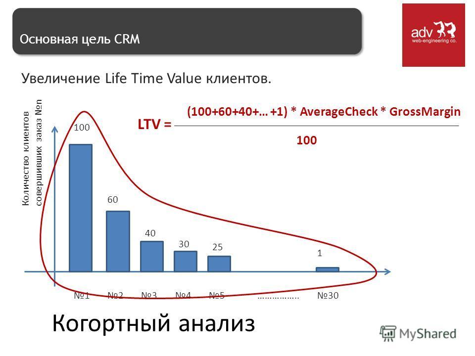 Основная цель CRM Увеличение Life Time Value клиентов. Количество клиентов совершивших заказ n 1 2 34530…………….. 100 60 40 30 25 1 (100+60+40+… +1) * AverageCheck * GrossMargin 100 LTV = Когортный анализ
