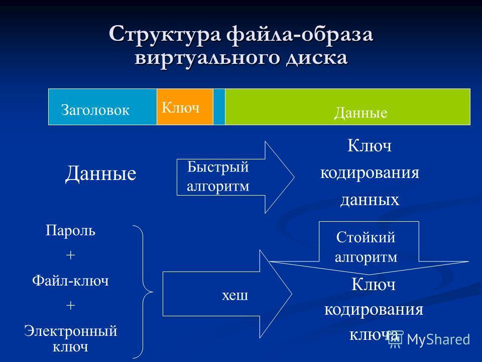 Структура файла-образа виртуального диска Ключ кодирования ключа Стойкий алгоритм Ключ кодирования данных Быстрый алгоритм Данные хеш Пароль + Файл-ключ + Электронный ключ Ключ Заголовок Данные