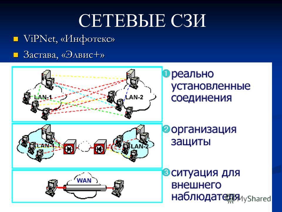 СЕТЕВЫЕ СЗИ ViPNet, «Инфотекс» ViPNet, «Инфотекс» Застава, «Элвис+» Застава, «Элвис+»