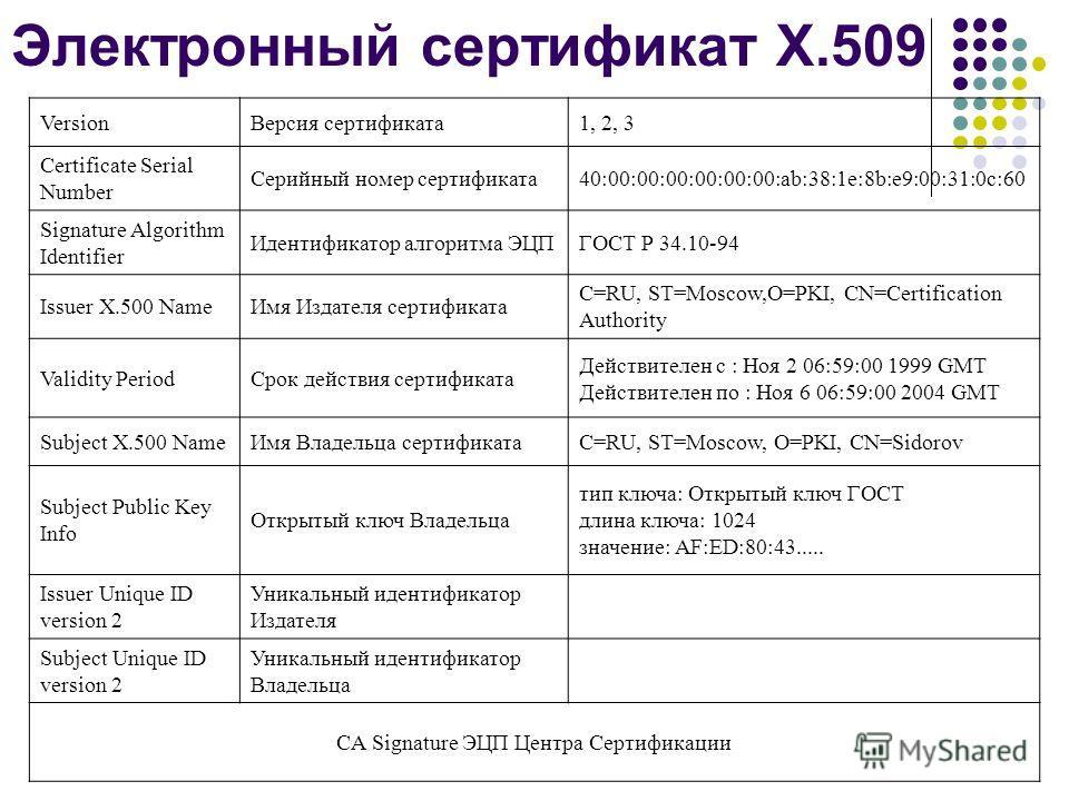 Электронный сертификат X.509 VersionВерсия сертификата1, 2, 3 Certificate Serial Number Серийный номер сертификата40:00:00:00:00:00:00:ab:38:1e:8b:e9:00:31:0c:60 Signature Algorithm Identifier Идентификатор алгоритма ЭЦПГОСТ Р 34.10-94 Issuer X.500 N
