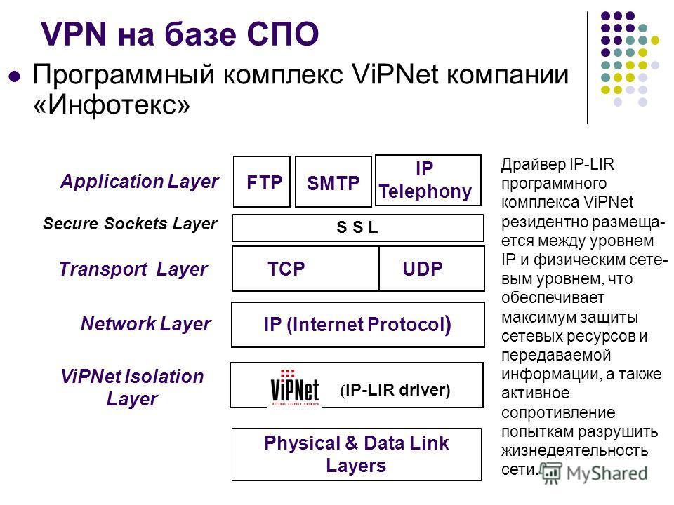 VPN на базе СПО Программный комплекс ViPNet компании «Инфотекс» Physical & Data Link Layers FTP IP (Internet Protocol ) TCPUDP Application Layer Transport Layer Network Layer SMTP IP Telephony Драйвер IP-LIR программного комплекса ViPNet резидентно р