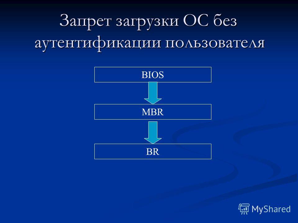 Запрет загрузки ОС без аутентификации пользователя Запрет загрузки ОС без аутентификации пользователя BIOS MBR BR