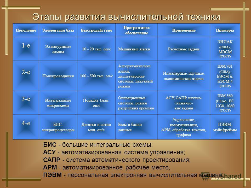 Этапы развития вычислительной техники ПоколениеЭлементная базаБыстродействие Программное обеспечение ПрименениеПримеры 1-е Эл.вакуумные лампы 10 - 20 тыс. оп/cМашинные языкиРасчетные задачи ЭНИАК (США), МЭСМ (СССР) 2-е Полупроводники100 - 500 тыс. оп