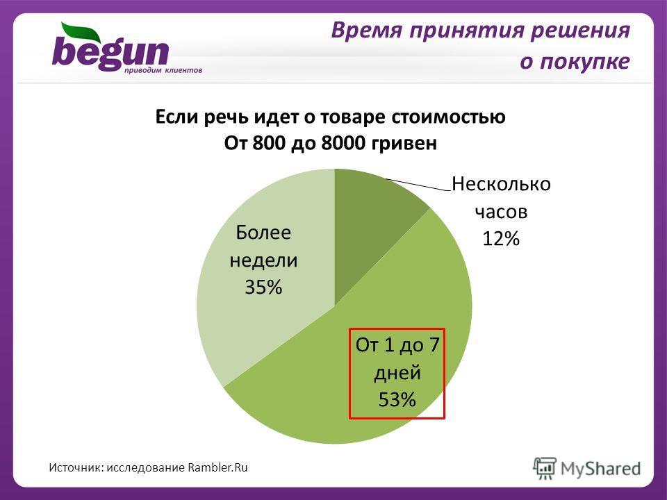 Время принятия решения о покупке Если речь идет о товаре стоимостью От 800 до 8000 гривен Источник: исследование Rambler.Ru