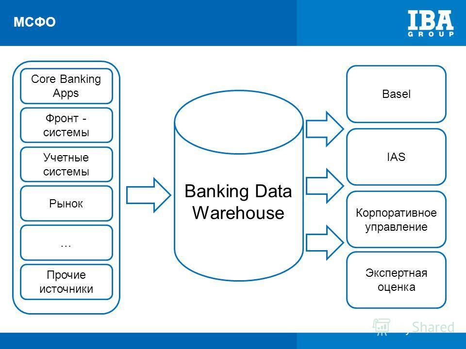 МСФО Banking Data Warehouse Basel IAS Корпоративное управление Экспертная оценка Core Banking Apps Фронт - системы Учетные системы Рынок … Прочие источники