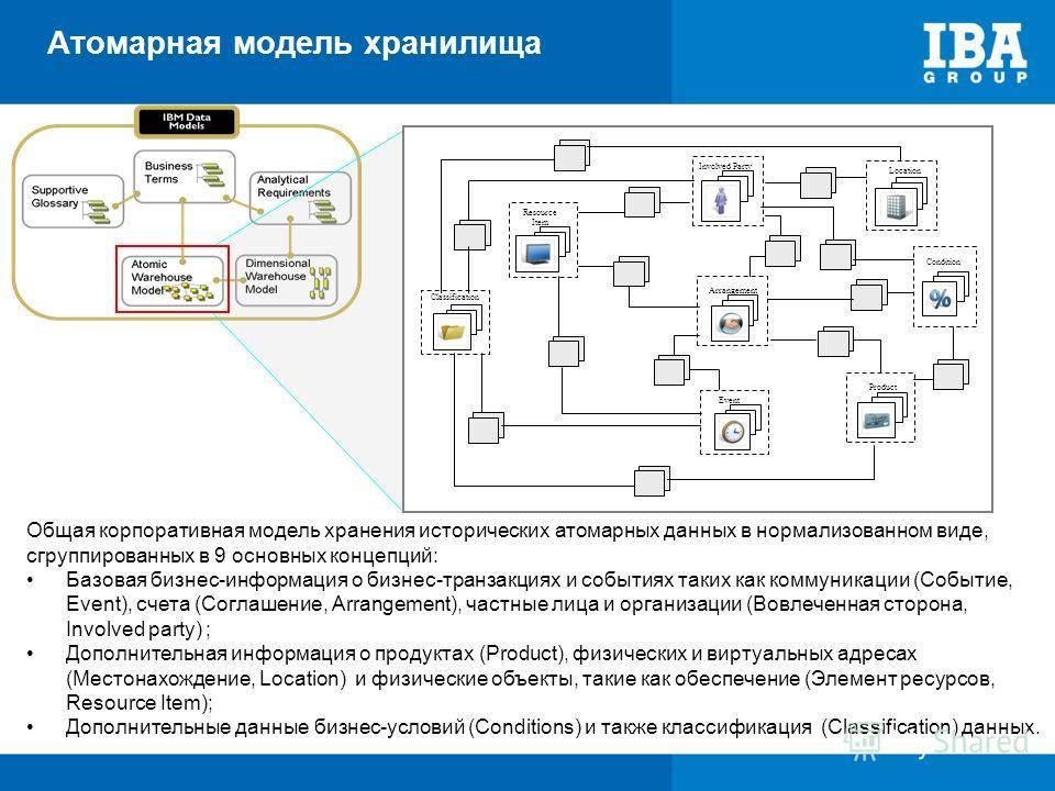 Общая корпоративная модель хранения исторических атомарных данных в нормализованном виде, сгруппированных в 9 основных концепций: Базовая бизнес-информация о бизнес-транзакциях и событиях таких как коммуникации (Событие, Event), счета (Соглашение, Ar