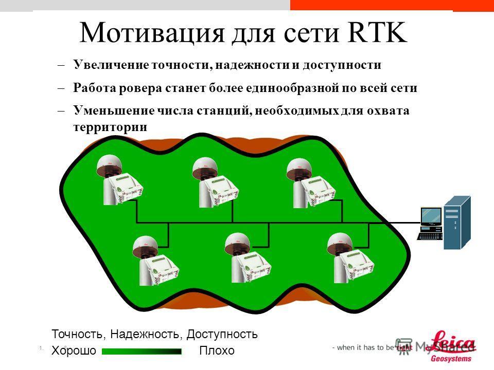 1.8 Мотивация для сети RTK ХорошоПлохо Точность, Надежность, Доступность –Увеличение точности, надежности и доступности –Работа ровера станет более единообразной по всей сети –Уменьшение числа станций, необходимых для охвата территории