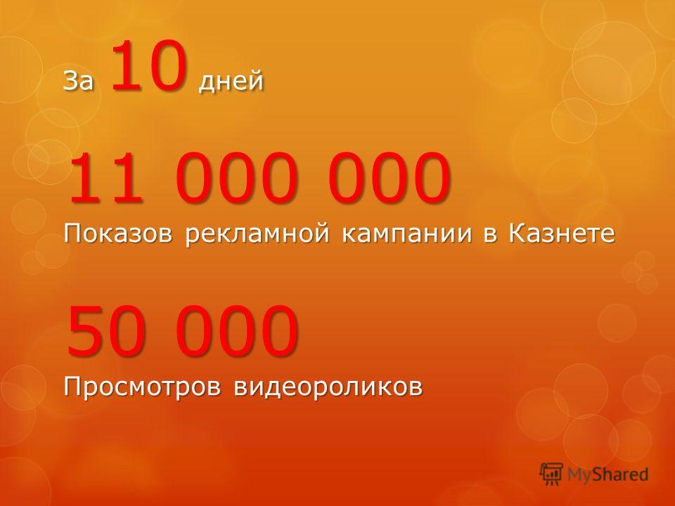 За 10 дней 11 000 000 Показов рекламной кампании в Казнете 50 000 Просмотров видеороликов
