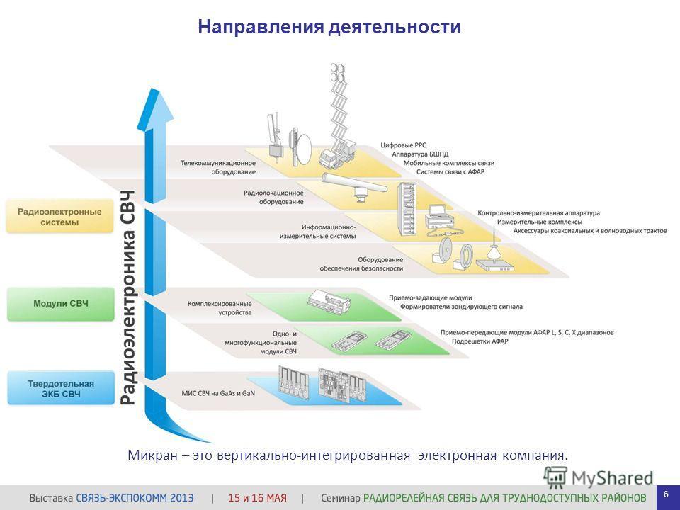 Направления деятельности 6 Микран – это вертикально-интегрированная электронная компания.