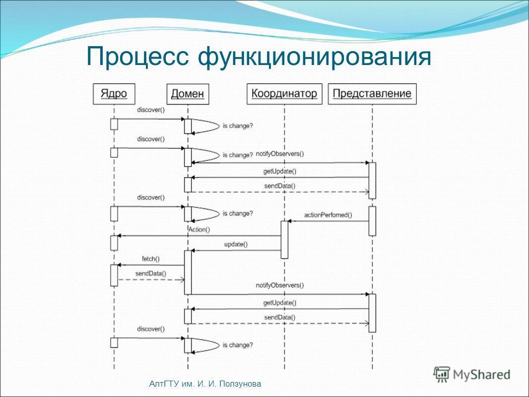 Процесс функционирования АлтГТУ им. И. И. Ползунова
