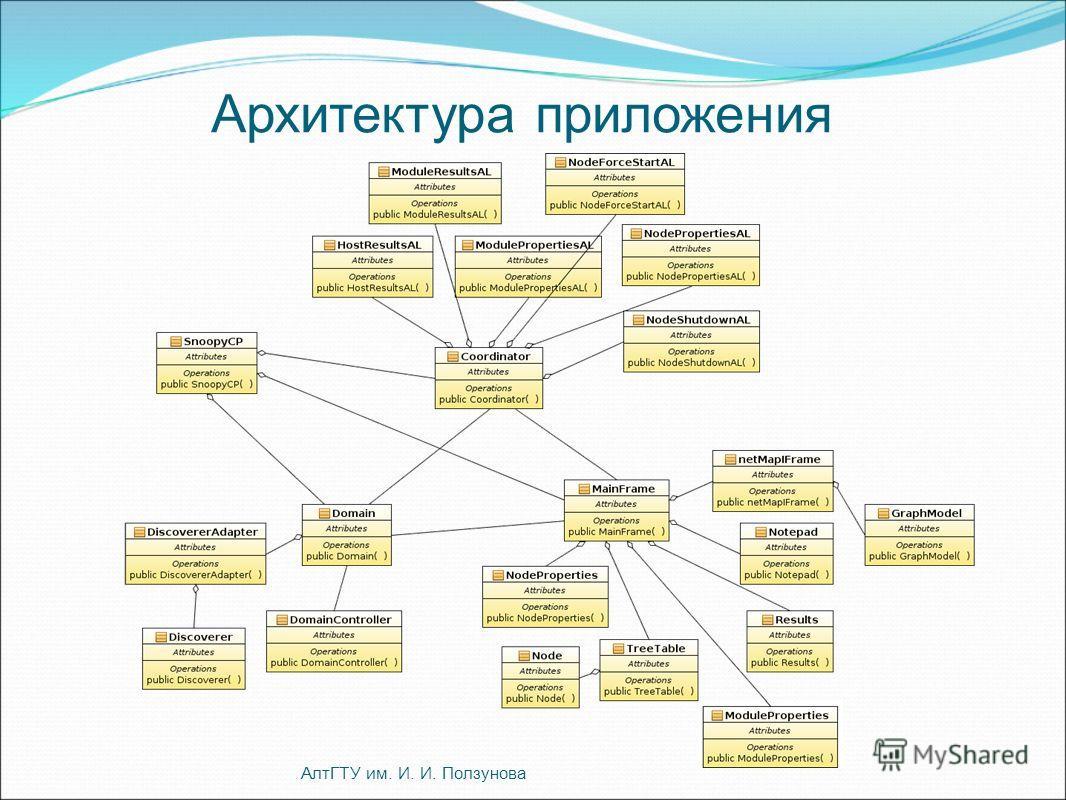 Архитектура приложения АлтГТУ им. И. И. Ползунова