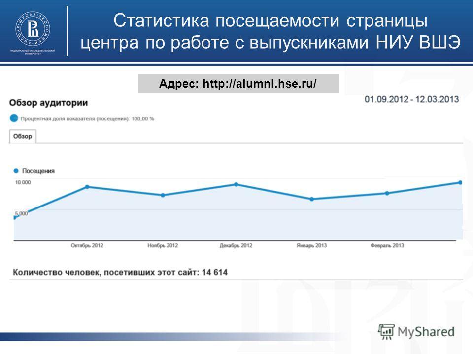 Статистика посещаемости страницы центра по работе с выпускниками НИУ ВШЭ Адрес: http://alumni.hse.ru/