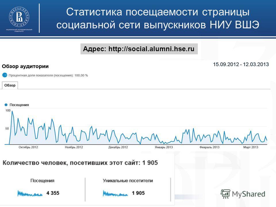 Статистика посещаемости страницы социальной сети выпускников НИУ ВШЭ Адрес: http://social.alumni.hse.ru