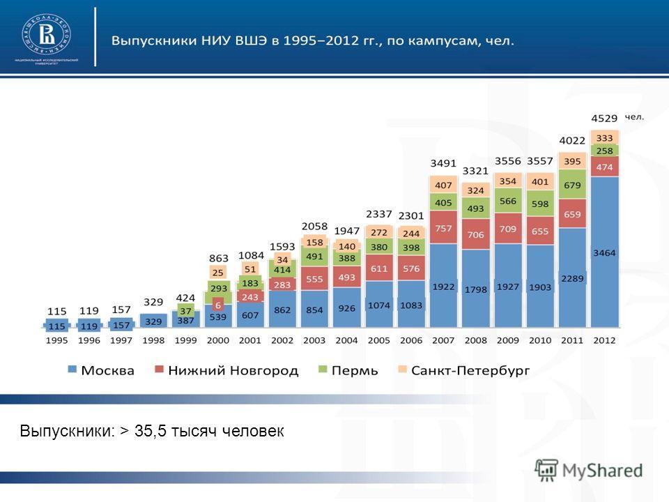 От портала выпускников к социальной сети университета Выпускники: > 35,5 тысяч человек
