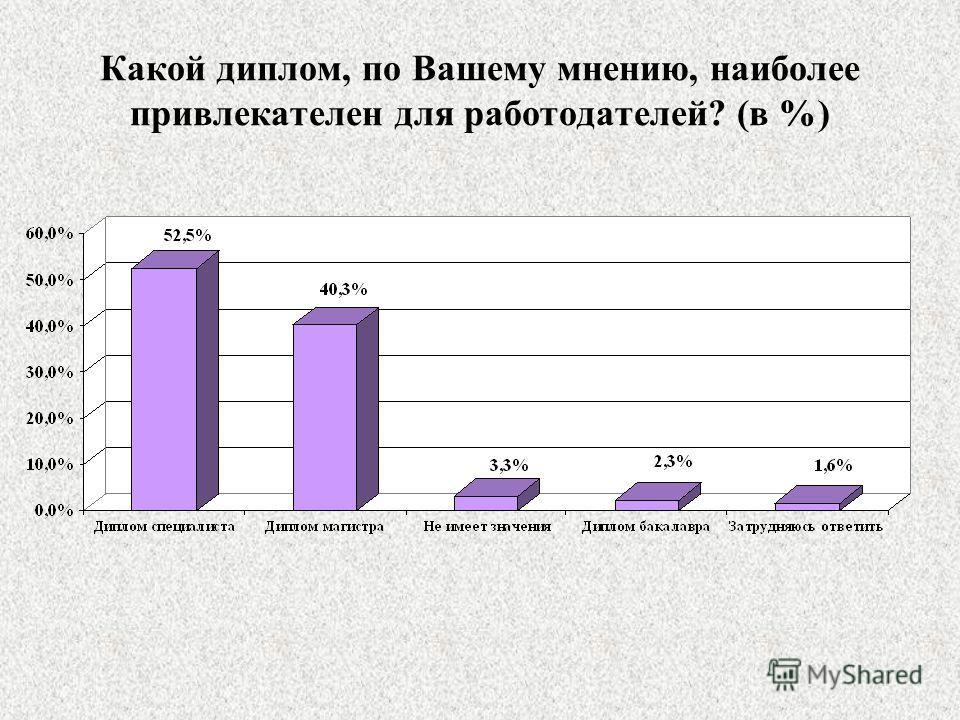 Какой диплом, по Вашему мнению, наиболее привлекателен для работодателей? (в %)